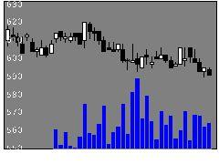 8772アサックスの株価チャート