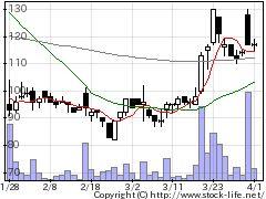 8783GFAの株式チャート