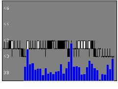 8789フィンテックの株価チャート