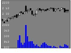 8793NECキャピの株価チャート