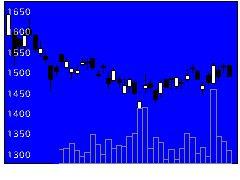 8795T&Dホールディングスの株価チャート