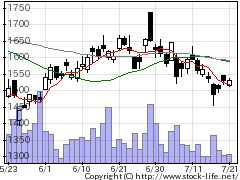 8795T&Dの株価チャート
