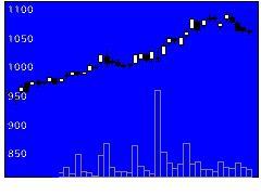 8798アドバンスクリエイトの株式チャート