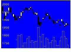 8802三菱地所の株式チャート