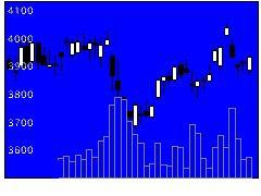 8803平和不の株価チャート