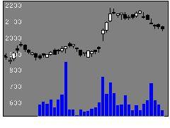 8804東建物の株価チャート