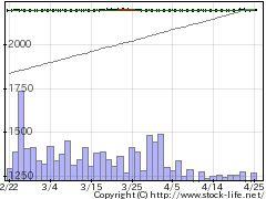 8806ダイビルの株式チャート