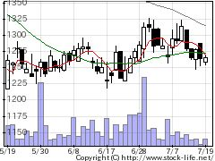 8818京阪神ビルの株式チャート
