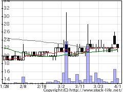 8836RISEの株式チャート