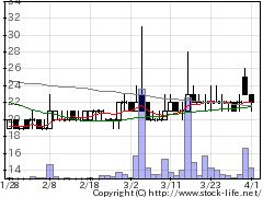 8836RISEの株価チャート