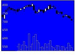 8841テーオーシーの株価チャート