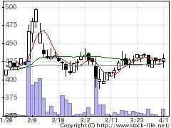 8844コスモスイニの株価チャート