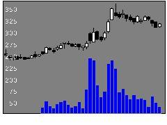 8848レオパレスの株価チャート