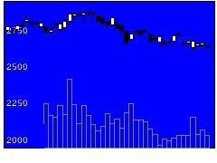 8850スターツの株価チャート