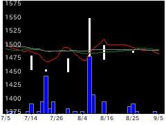 8854日住サービスの株価チャート