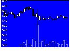 8869明和地所の株式チャート