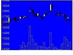 8871ゴールドクレの株価チャート