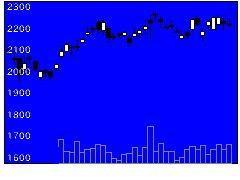 8876リログループの株式チャート
