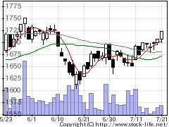 8877日本エスリードの株価チャート