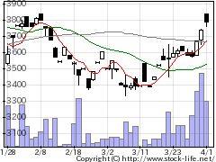 8886ウッドフレンズの株価チャート