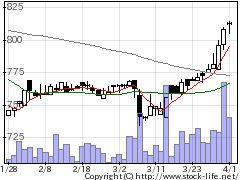 8887リベレステの株式チャート