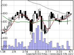 8889アパマンショの株価チャート