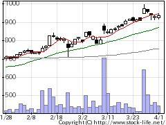 8890レーサムの株価チャート