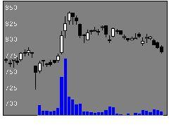 8892日本エスコンの株式チャート