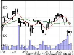 8893新日建物の株価チャート