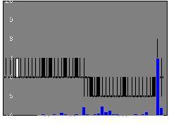 8894レボリューの株価チャート