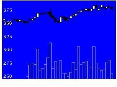 8897タカラレーベンの株価チャート