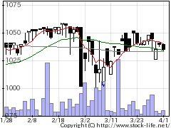 8898センチュ21の株式チャート