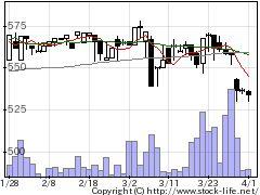 8903サンウッドの株価チャート