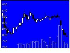 8904アバンティアの株価チャート