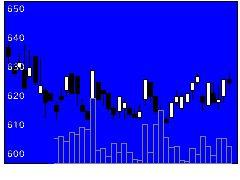 8908毎コムネットの株価チャート