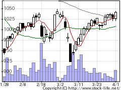 8909シノケンGの株価チャート