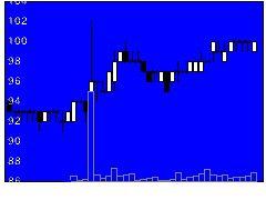 8912エリアクエストの株価チャート