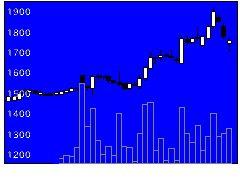 8914エリアリンクの株価チャート
