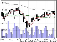 8917ファースト住の株価チャート