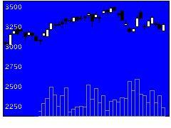 8919カチタスの株価チャート