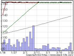 8922JAMの株式チャート