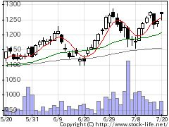 8923トーセイの株式チャート