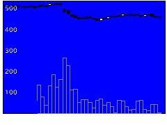 8925アルデプロの株式チャート