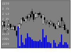8928穴吹興産の株式チャート