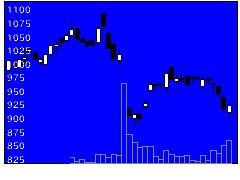 8929青山財産の株式チャート