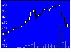 8931和田興産の株価チャート