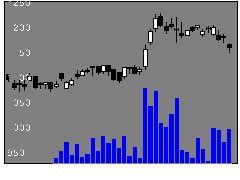 8934サンフロ不の株価チャート