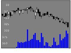 8935FJネクストの株価チャート