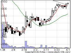 8938グロームHDの株価チャート