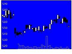 8940インテリクスの株式チャート